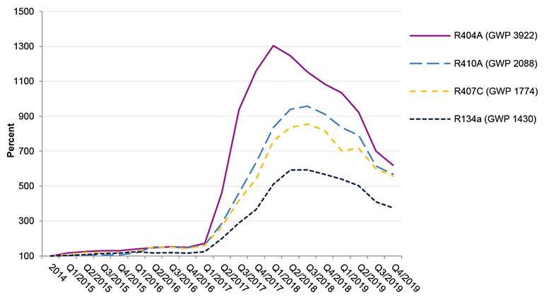 HFC-Price-monitoring-Q4-2019